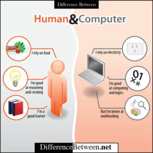 Image source: http://scotdir.com/other/comparing-computers-to-human-brains